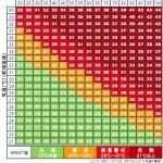 熱中症の温度と湿度との関係